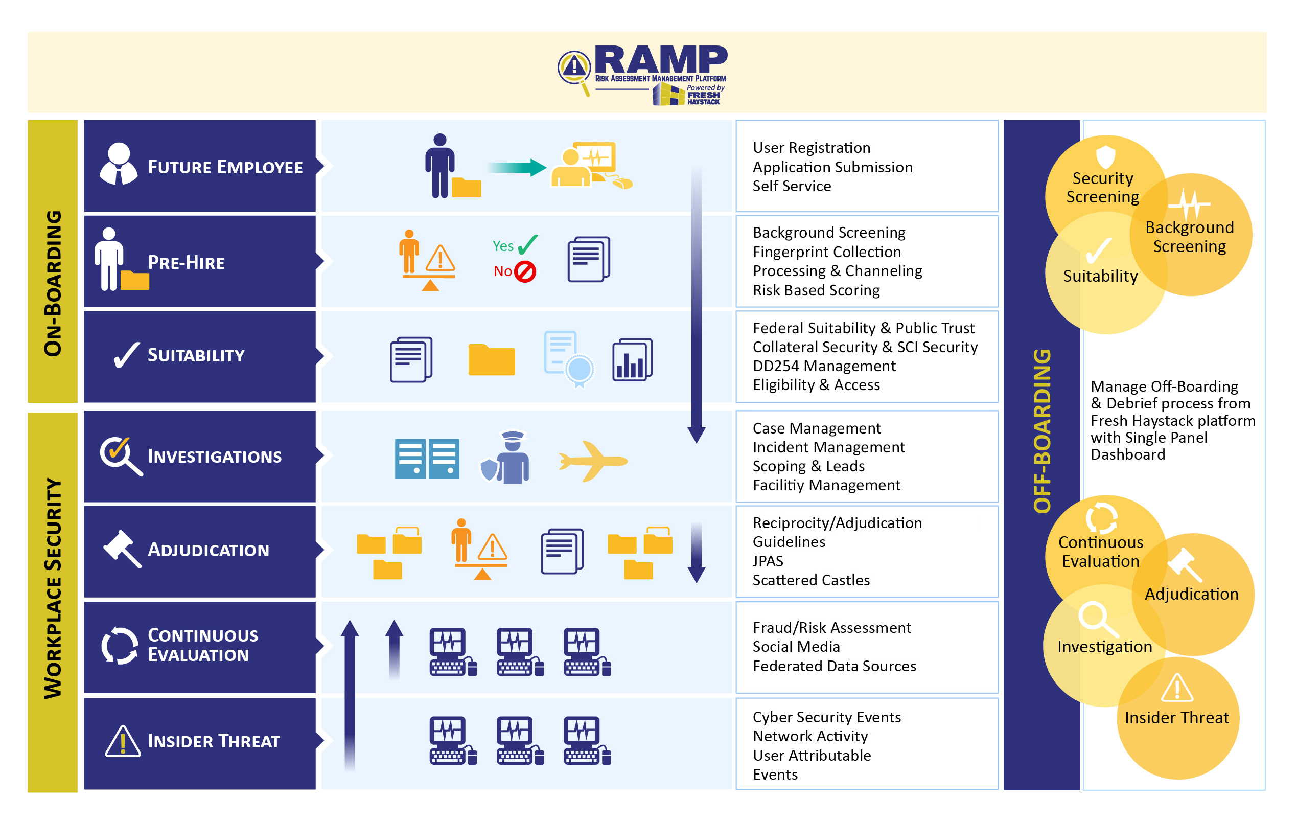 RAMP | Fresh Haystack